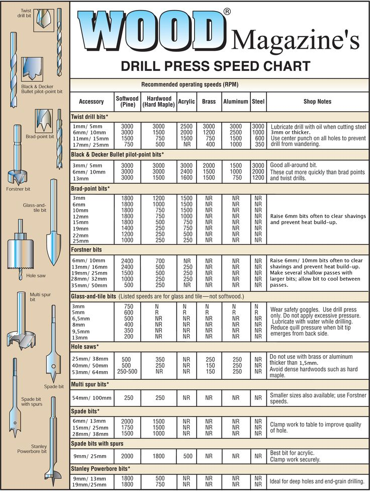 2 Metric Drill Press Speed Chart Woodworking Tool