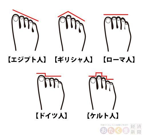 足の形でルーツが分かる?