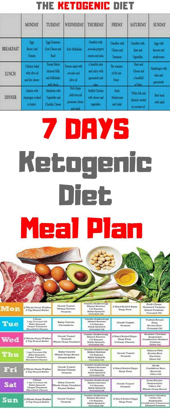 Keto Diet Plan: Here we are going to suggest you a widely known 7 day diet plan which is ketogen…