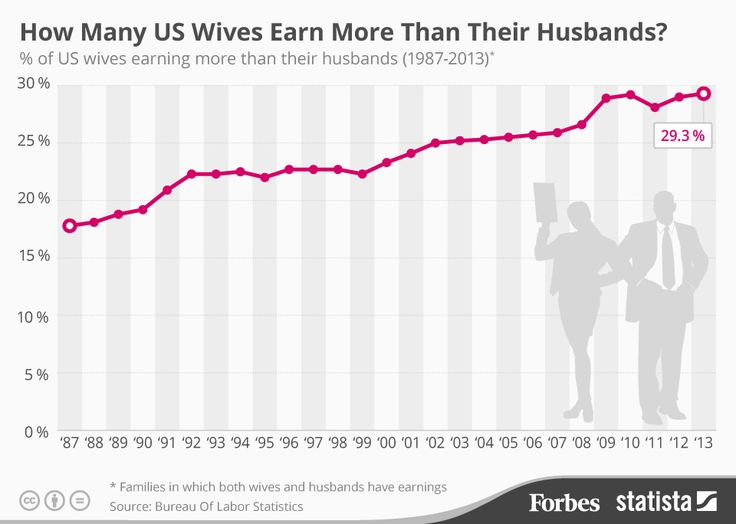 The percentage of American wives earning more than their husbands has slowly increased over the past decade. However, a wife taking home more money than her spouse is still not so common.