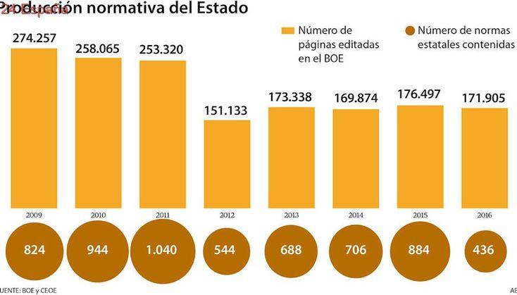 El Estado publicó mil páginas en el BOE el último día hábil del año