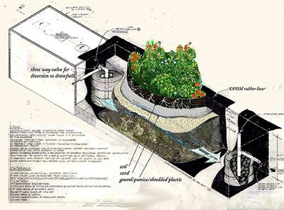 Sustainable Green Buildings - Sewage Treatment, Containment and Distribution - earthship.com