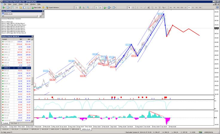 Expert Mt4: AMZN wave analysis forecast march 2014