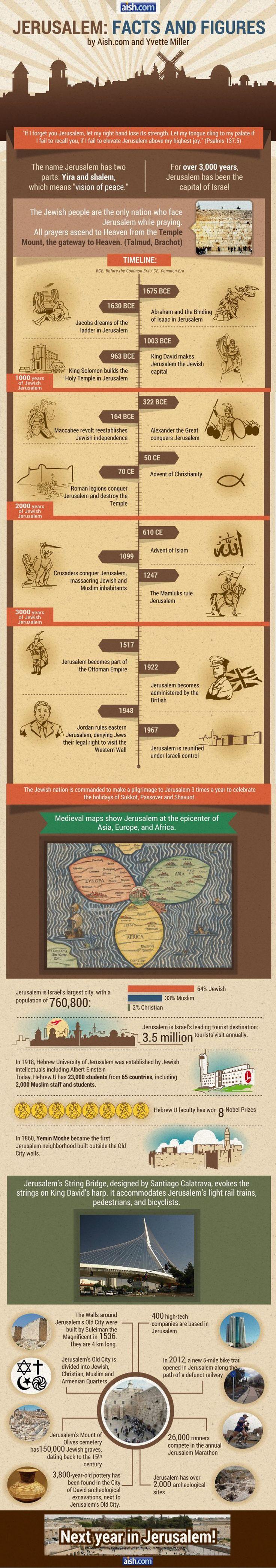 Jerusalem facts & figures