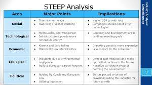 Znalezione obrazy dla zapytania steep analysis