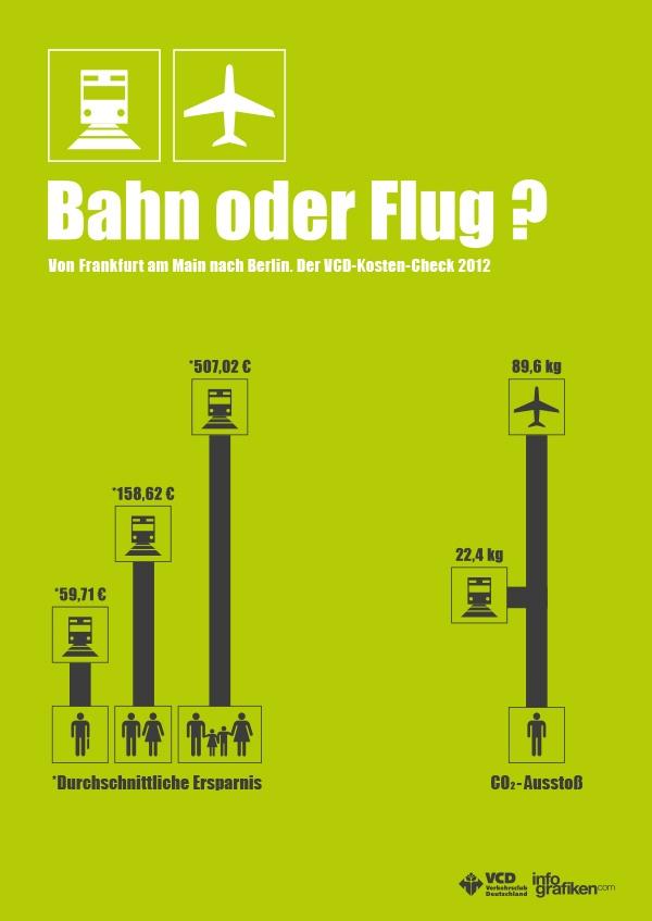 Von Frankfurt am Main nach Berlin – mit der Bahn oder mit dem Flugzeug? Der Verkehrsclub Deutschland macht den Kostencheck! Wer billiger und umweltbewusster reist sehen Sie in der Grafik.