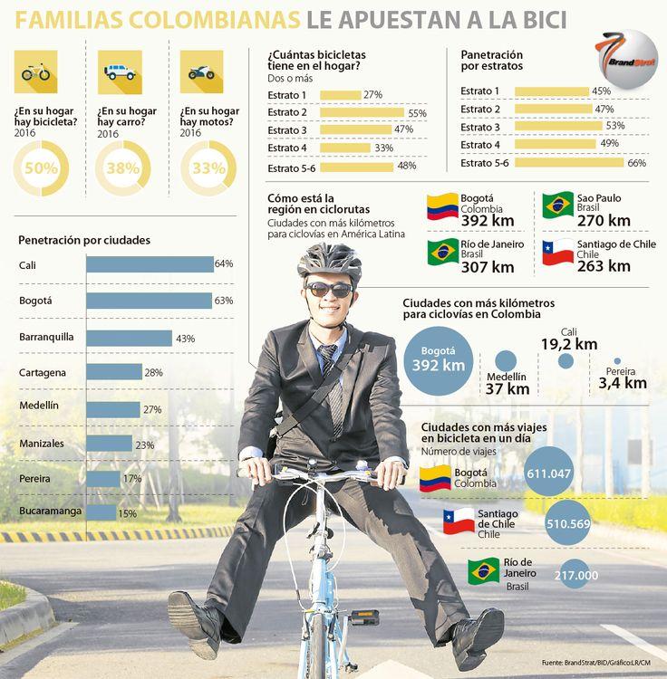 En la mitad de los hogares hay una bicicleta
