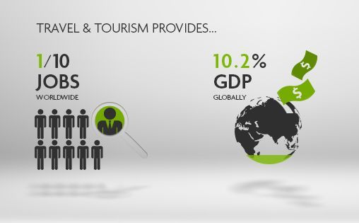 WTTC: Global Tourism Supports Twice as Many Jobs as Financial Sector.