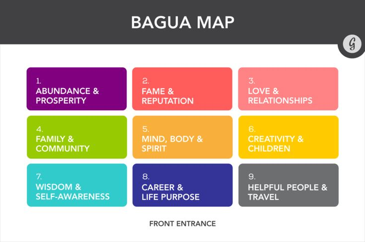 How to Feng Shui Your Desk: Bagua Map #fengshui http://greatist.com/happiness/ultimate-guide-to-feng-shui-for-desk?utm_source=pinterest&utm_medium=social&utm_campaign=onsiteshare Want to crush through your to-do list? How about feel happier or more creative? All it takes is a little feng shui.
