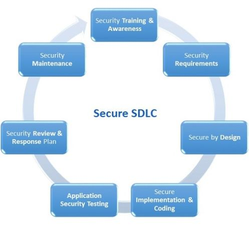 Secure Software Development Life Cycle or Secure SDLC or SSDLC is a Systematic Approach and structured concepts to include security at every phase of Software Development Life Cycle, it includes seven stages starting from providing security awareness training, security requirements, secure by design, secure impelementation and coding, application security testing, security review and response plan and security maintenance