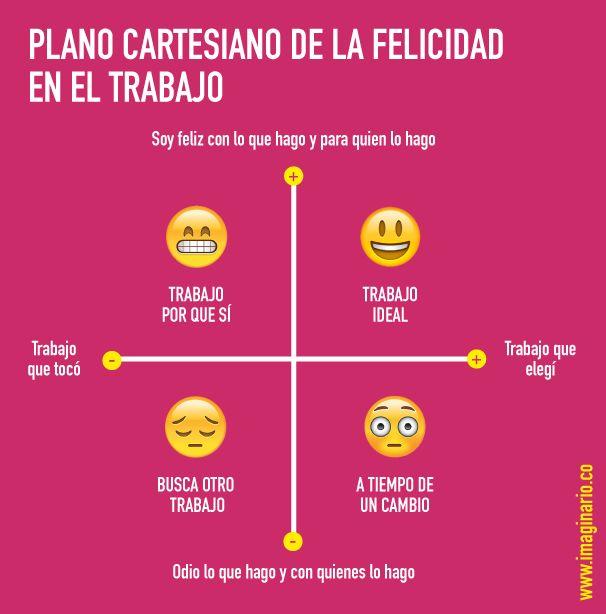 ¡Evalúa cómo te sientes con lo que haces y con quien lo haces! #Felicidad #Laboral #Planocartesiano #IMO