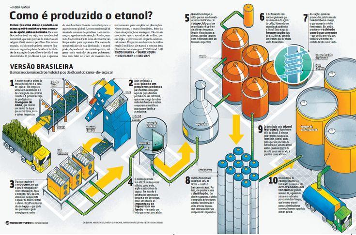 Primeiro Design » Infográficos Criativos