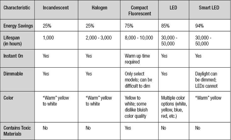 Hybrid Smart LED Solatube Daylighting Systems vs. Traditional Skylights