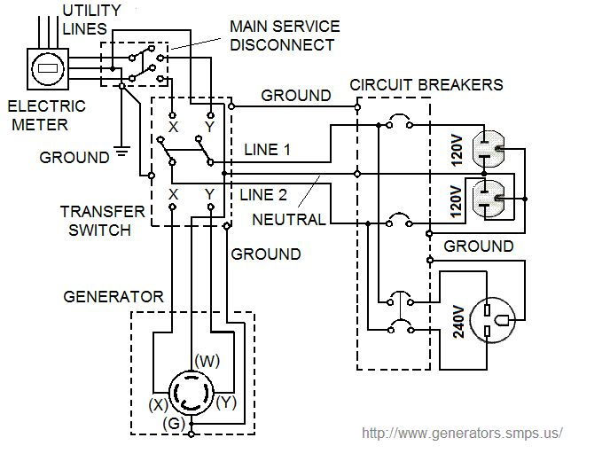 wiring a generator to control house panel