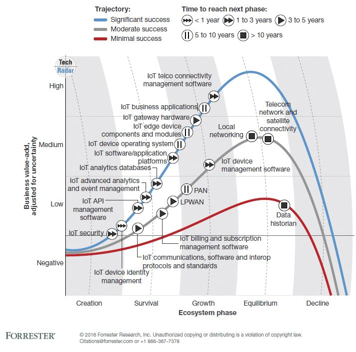 Internet Of Things (IoT) Predictions From Forrester, Machina Research, WEF, Gartner, IDC