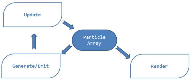 Code And Graphics: Flexible Particle System - Start