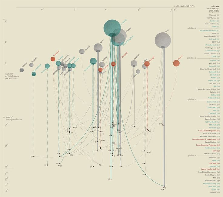 we talked to accurat's design director giorgia lupi about her work in data visualization and infographics.