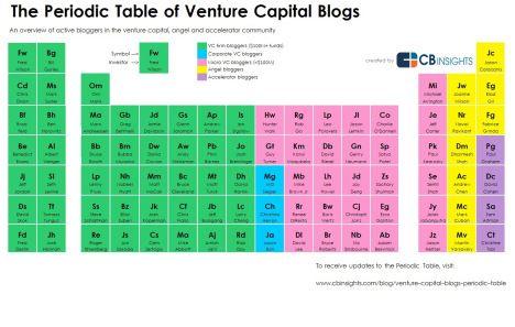 venture blogs