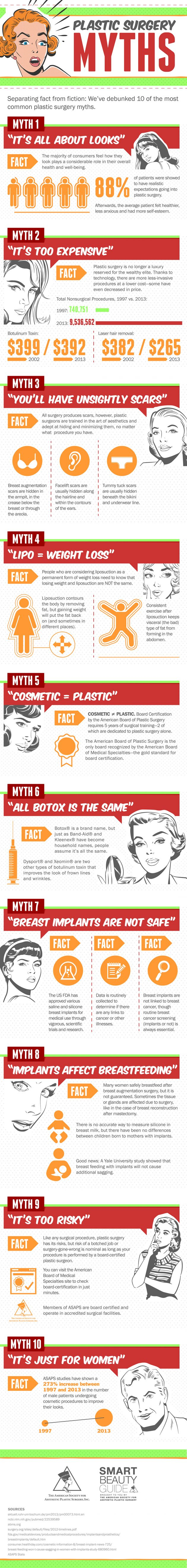You hear them every day and wonder if they are really true.  I'm talking about the most common Plastic Surgery Myths.    Check out today's post to learn the truth about Plastic Surgery.  You might just be surprised what you find.    http://www.beautybybuford.com/news/what-are-the-top-plastic-surgery-myths/