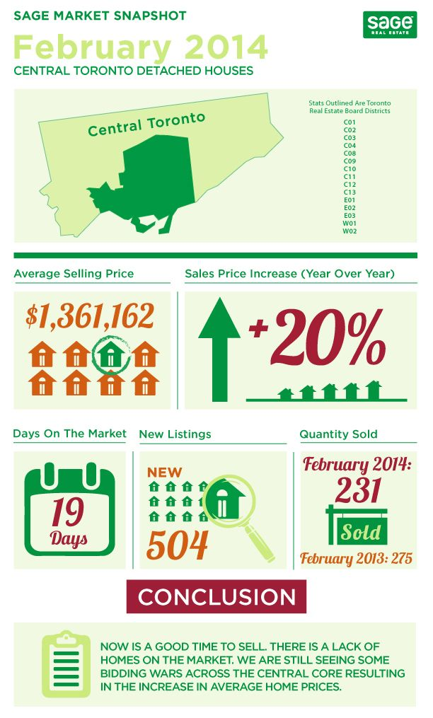 Toronto Real Estate Infographics February 2014 Stats  February 2014 was another strong month for the Toronto Real Estate market.  Not surprising at all.  Although, sales volume was down from 2013; sales price increased across the board for detached, semi/row houses and condos compared to last year.  Check out these awesome infographics that help explain the real estate action in February.