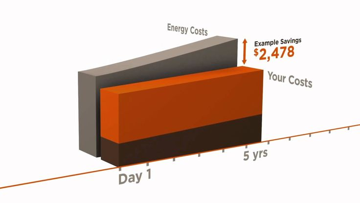 Save Money Now with Solar - Sungevity Solar Lease - YouTube