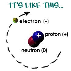 From the site: chem4kids: Structure of an atom with neutrons and protens in the nucleus and electrons in orbits