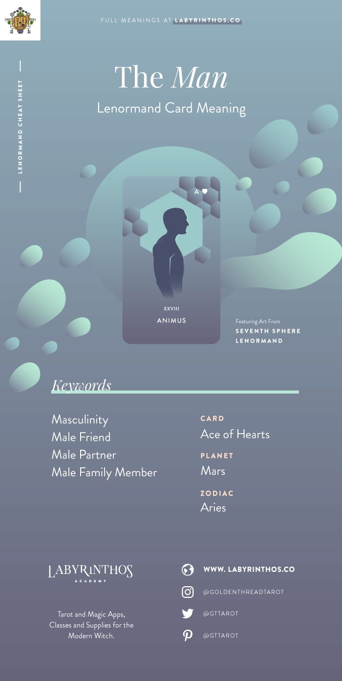 The Man (Animus) - Lenormand cards meanings cheat sheet for learning how to use lenormand decks for divination; an alternative to tarot for cartomancy. Loved my mystics, witches, wiccans and more. Images from Seventh Sphere Lenormand, a modern Lenormand deck.