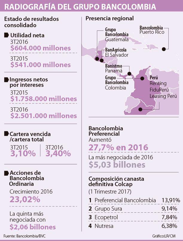 Acciones de Bancolombia mantienen liderato del Colcap con 20% del peso
