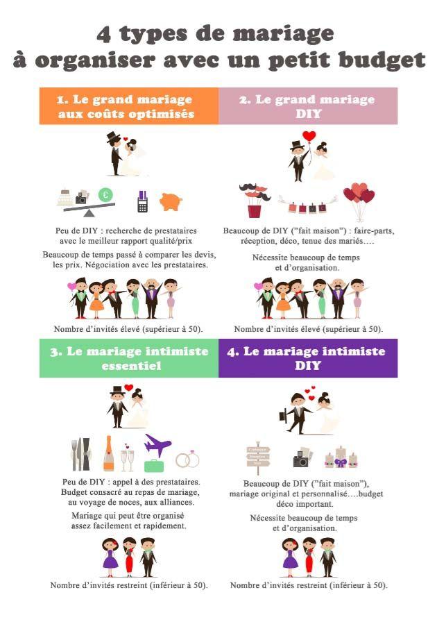 Voici les 4 types de mariage à organiser avec un petit budget