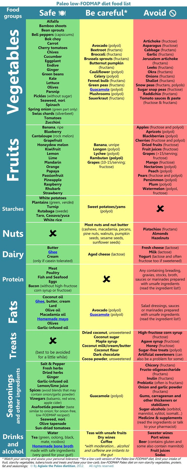 FODMAPs Table for FODMAPs Intolerance (fructose malabsorption) [FODMAPs stands for Fermentable(可發酵的) Oligosaccharides(寡醣), Disaccharides(雙醣), Monosaccharides (單醣) And Polyols(多元醇)] 參考文章: http://www.alanmui.com.hk/2013/02/fodmaps.html