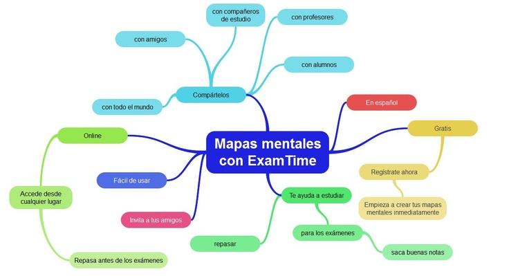 Mapa mental sobre cómo crear un mapa mental con ExamTime