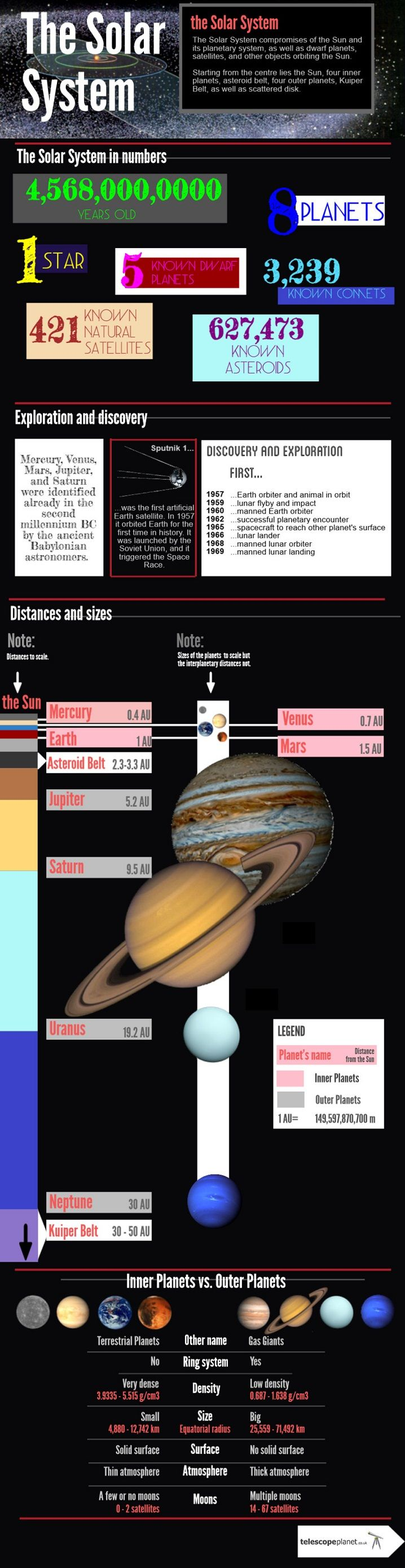 The newest Solar System Infographics- The Solar System description! For more check: http://www.telescopeplanet.co.uk/customer-service/infographics.html #telescopeplanet #infographics #astronomy