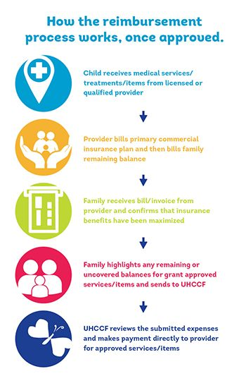 United Health Care Children's Fund (UHCC) Provides medical grants, up to $10,000, to children 16-years-old and younger for medical services or equipment such as hearing aids.  A family of four must make $100,000 annually or less. Applicants must be covered by a private health insurance plan. The UHCC pays additional costs not covered by health insurance plans, including copays, coinsurance and deductibles.