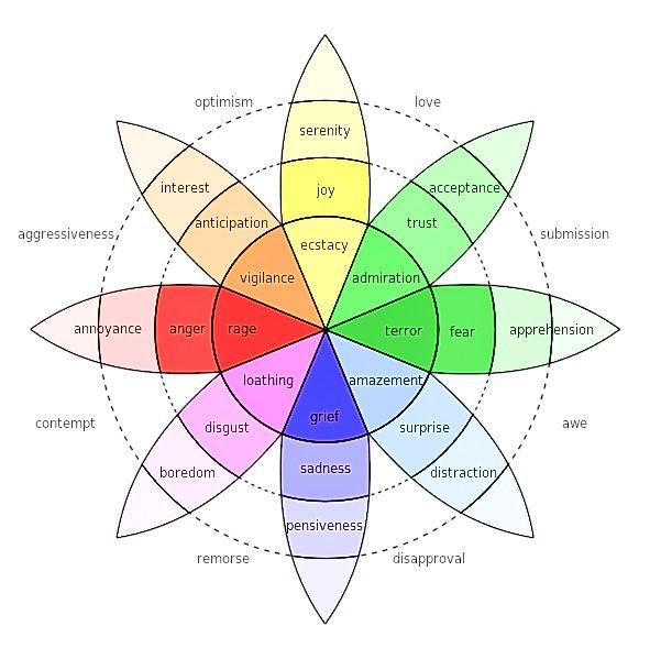 the origin of emotions pdf