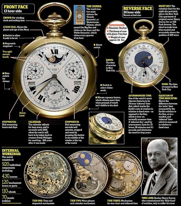 The 'Holy Grail of Horology': Made by Patek Philippe, the Henry Graves Supercomplication is the most complex watch ever assembled entirely by hand and took five years to make.