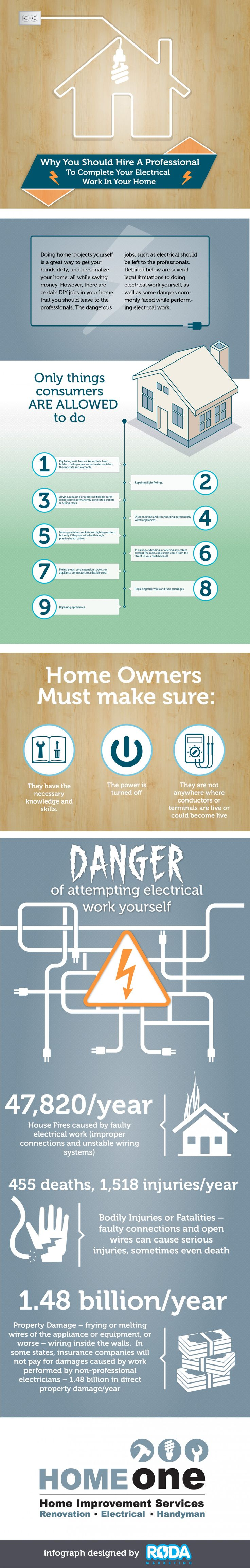 Best 29 Electrical Services ideas on Pinterest | Electrical work ...