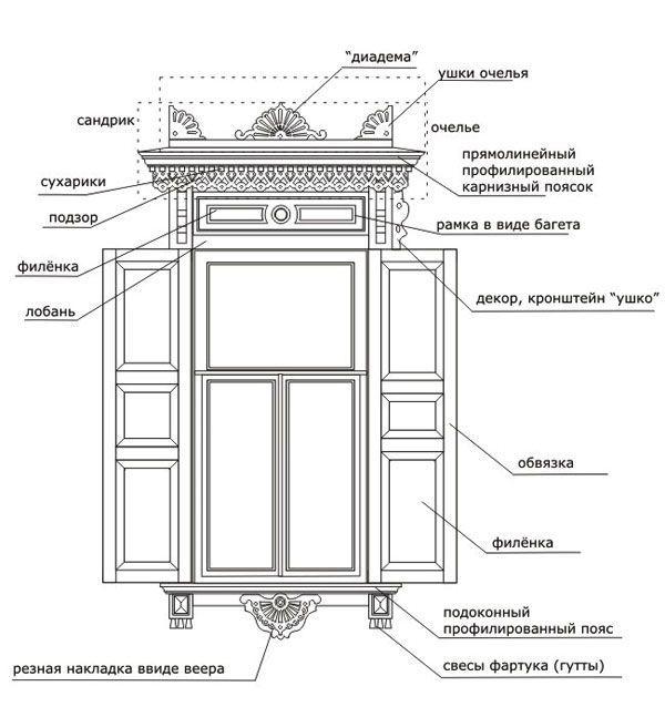 Наличник на окна в деревянном доме: декоративное украшение фасада и 70+ оригинальных примеров http://happymodern.ru/nalichnik-na-okna-v-derevyannom-dome/ Схема резного наличника со ставнями для традиционного деревянного дома