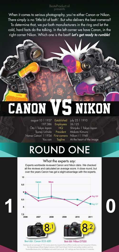 Nikon vs. Canon infographic