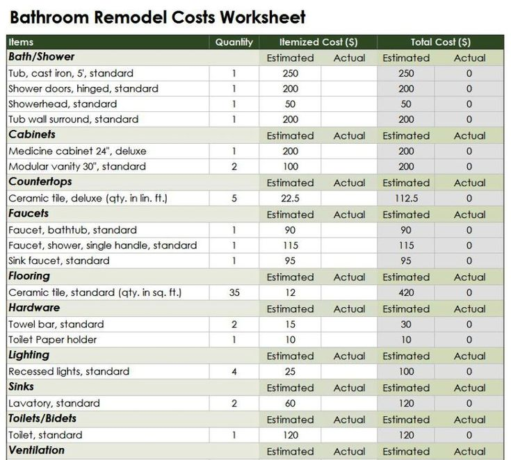 Bathroom Renovation Worksheet 32 best bathroom design images on pinterest | bathroom ideas