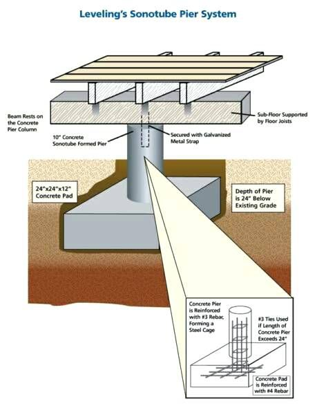 How To Build A Pier And Beam Foundation In 2019 Pier