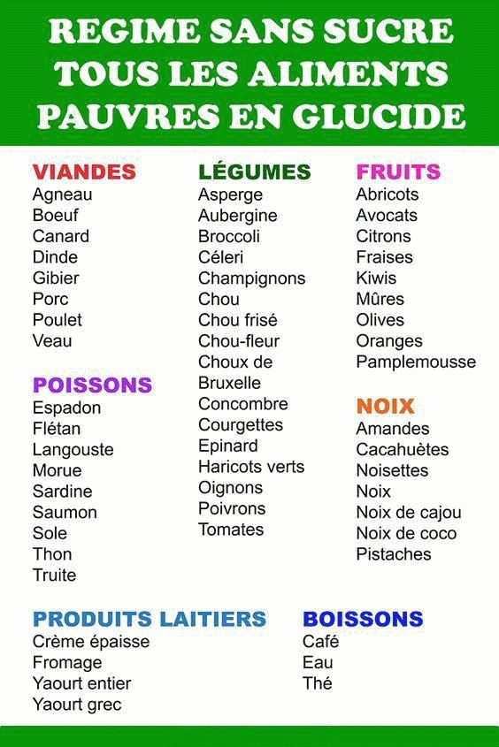 regime cetogene menu keto   Sugar free diet, Detox diet ...