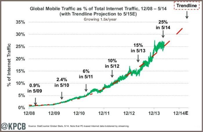 73 datos respecto al uso de smartphones y tabletas. 73 Smartphone and TabletFacts Every Marketer Needs