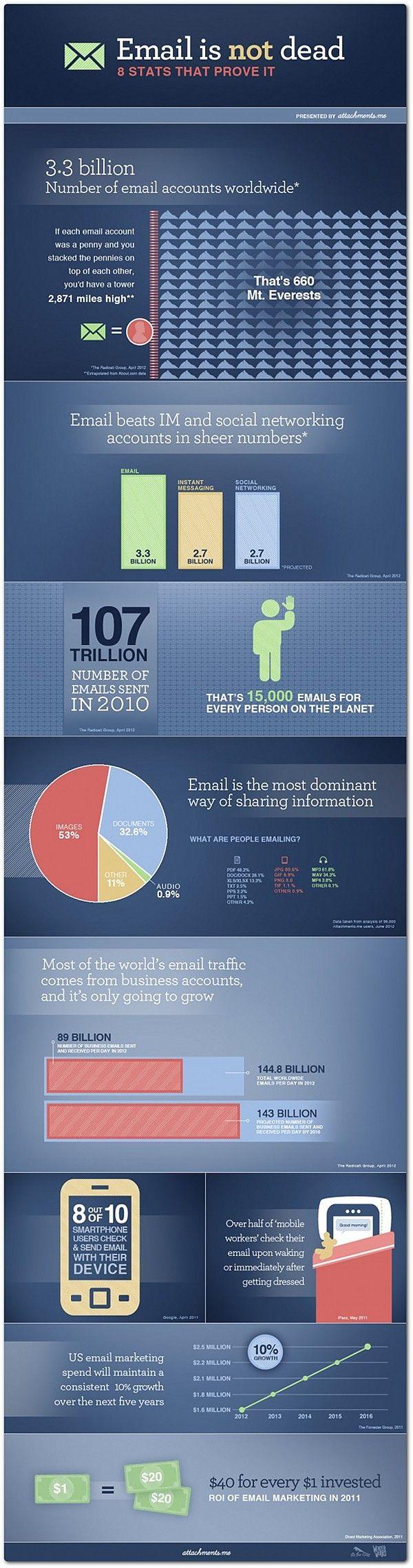Estat�sticas Que Discutem Sobre A Eficiencia Do Emailo Ferramenta De  Marketing (o Email Marketing