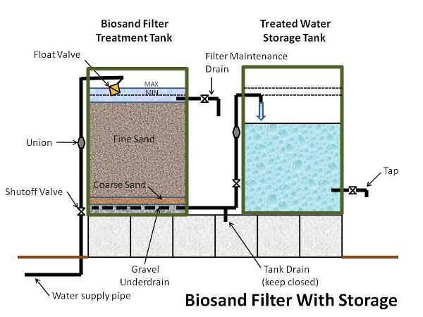 Biosand Filter With Storage Rainwaterharvestingdesign Grey Water System Water From Air Water Conservation