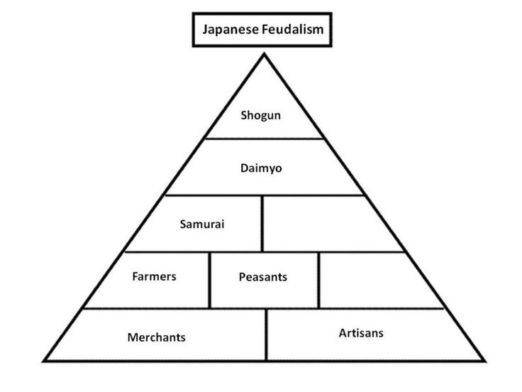 Japanese Feudal Structure