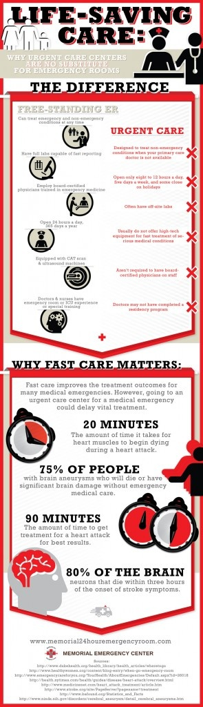 57 best health fitness infographics images on pinterest health medical emergency treament prompt health care treatment in emergency cases might prove of vital importance fandeluxe Gallery