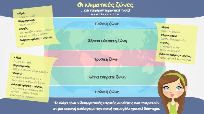 Οι κλιματικές ζώνες και τα χαρακτηριστικά τους