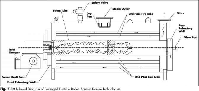 Wood fired steam boiler working principle | Custom paper Writing ...