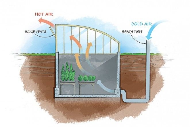"""Underground Greenhouses -- For off-grid, year-round veggies, even in sub-zero temps--get to building a """"forever green"""" geo-thermal hoophouse!"""