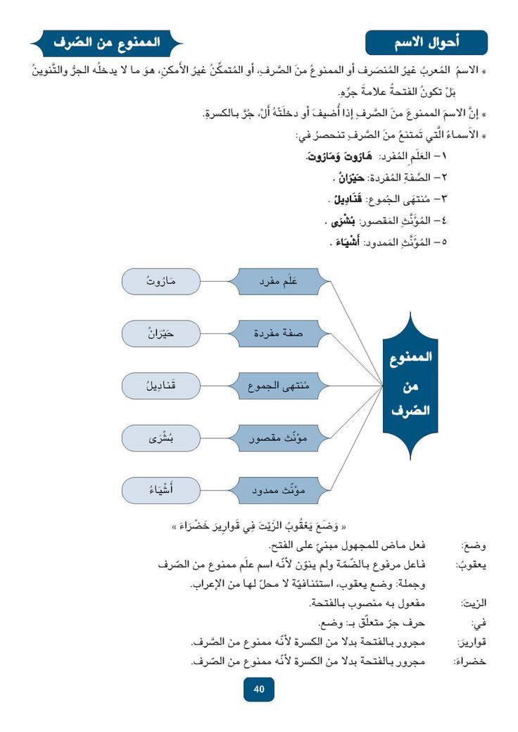 Pin By عراقي للموت On Arabskij Yazyk Learn Arabic Language Arabic Language Learning Arabic
